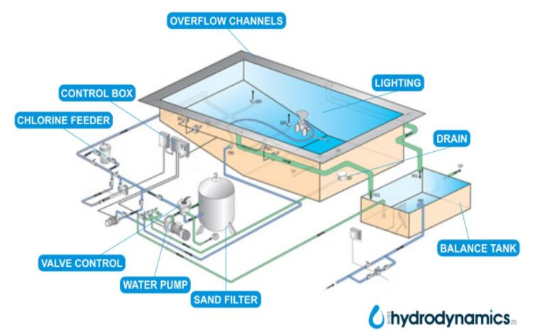 How an overflow pool works: An Overview