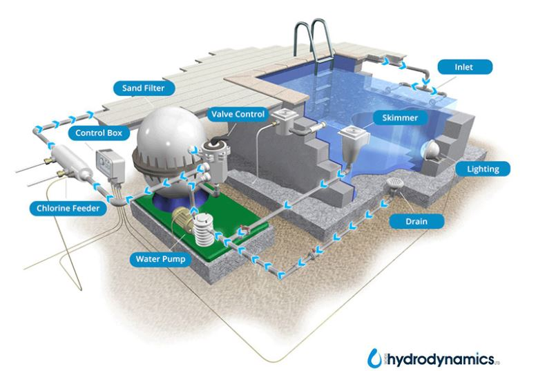 How a skimmer swimming pool works: An Overview